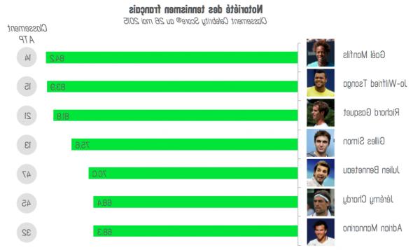 Comment s'appelle le rang d'un homme au tennis?