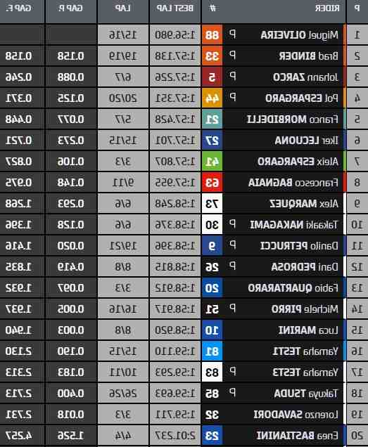 Quelle chaîne est pour Moto GP?