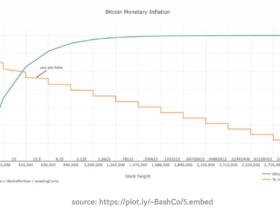 Le cours du Bitcoin risque de s'effondrer de 50%