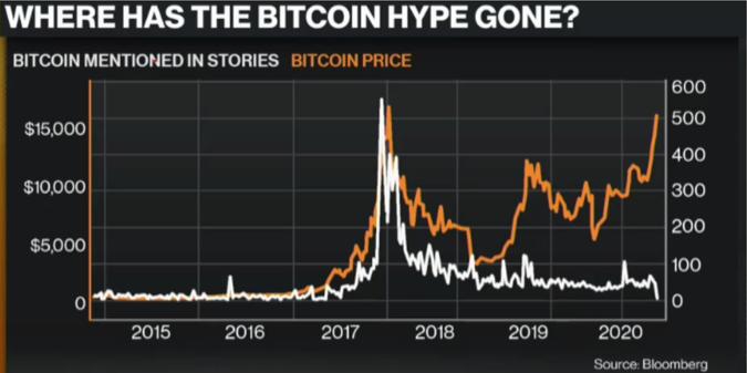 Comment placer son argent en Bitcoin ?