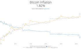 Le bitcoin n'est pas une tulipe!