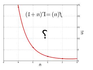 Comment calculer le factoriel d'un entier ?