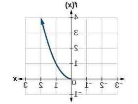 Comment  Déterminer la réciproque d'une fonction du second degré
