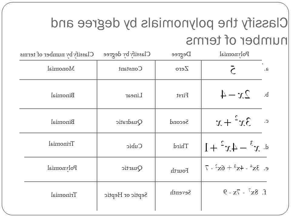 Comment  Déterminer le degré d'un polynôme