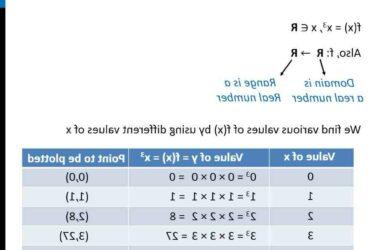 Comment  Tracer le graphe d'une fonction