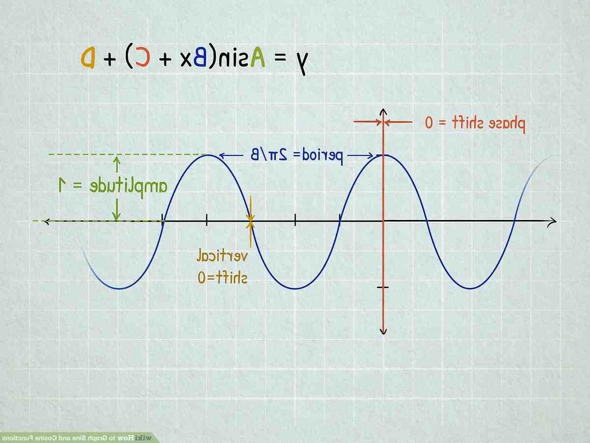 Comment tracer des graphique ?
