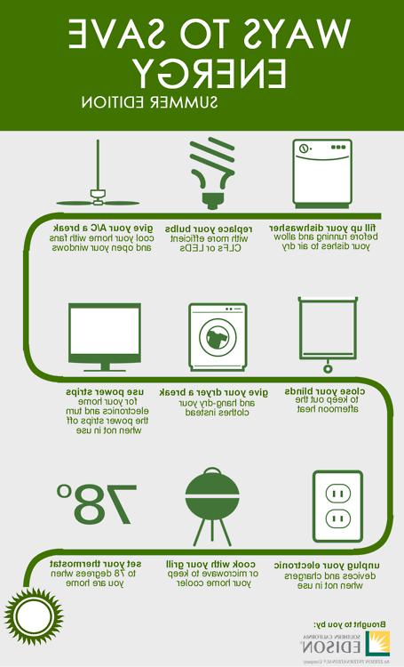 Pourquoi il est nécessaire d'économiser l'énergie ?