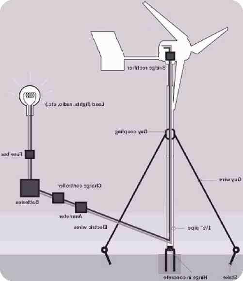 Quand a été inventé le moulin à vent ?