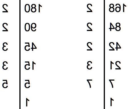 Quel est le plus grand diviseur commun de 45 et 150 ?