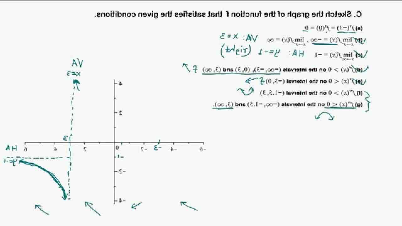 Quel est le sens de variation de la fonction ?